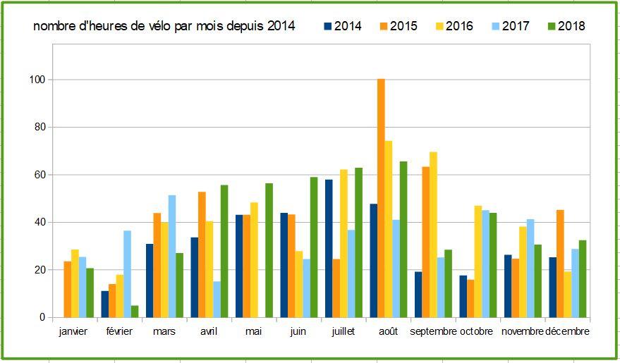 10 nb d heures sur velo par mois depuis 2014