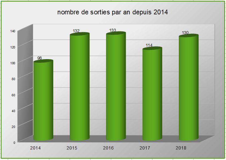 11 bis nombre de sorties par an depuis 2014