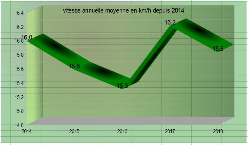 13 vitesse moyenne annuelle depuis 2014