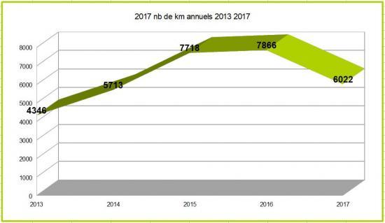 2017 nb km annuels 2013 2017