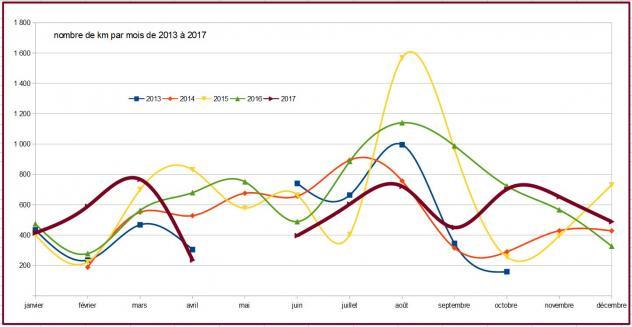 2017 nb km par mois 2013 a 2018