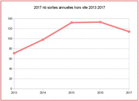 2017 nb sorties annuelles 2013 2017