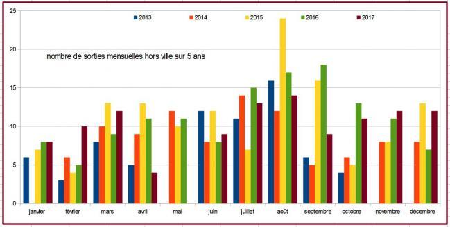 2017 nb sorties mensuelles sur 5 ans