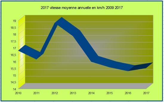 2017 vitesse moyenne annuelle 2009 2017