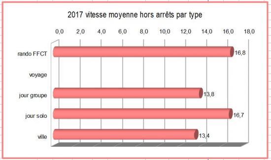 2017 vitesse moyenne hors arrets par type