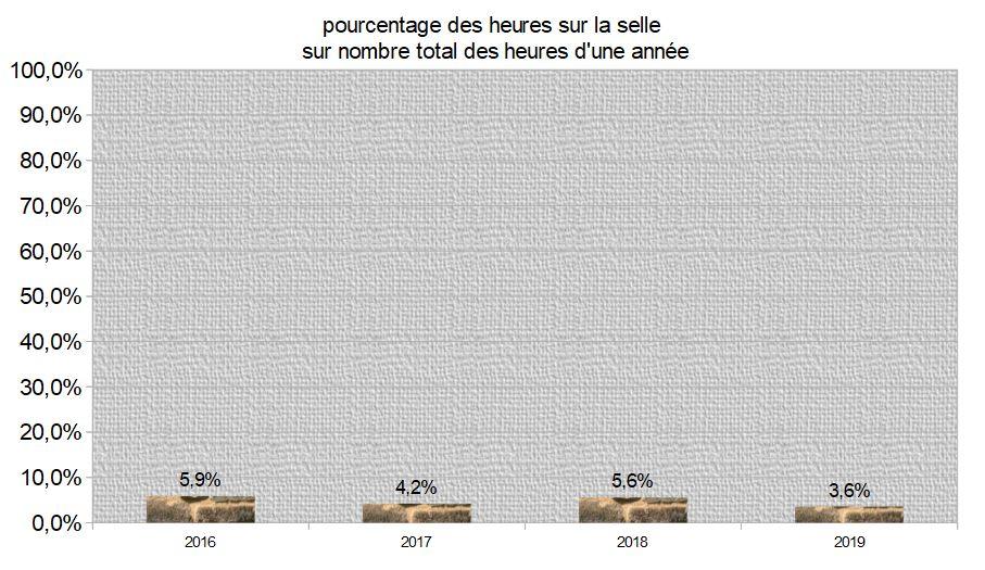 2019 pourcentage heures de selle