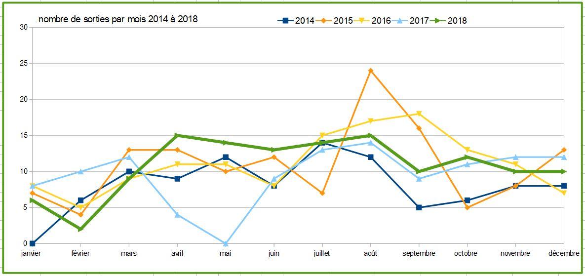 6 nombre de sorties par mois depuis 2014