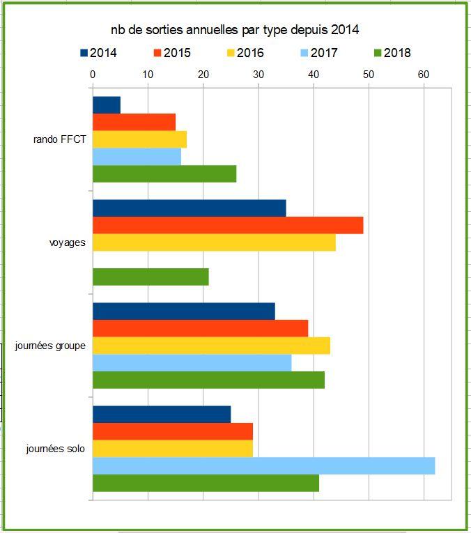 9 nb sorties annuelles depuis 2014 par type