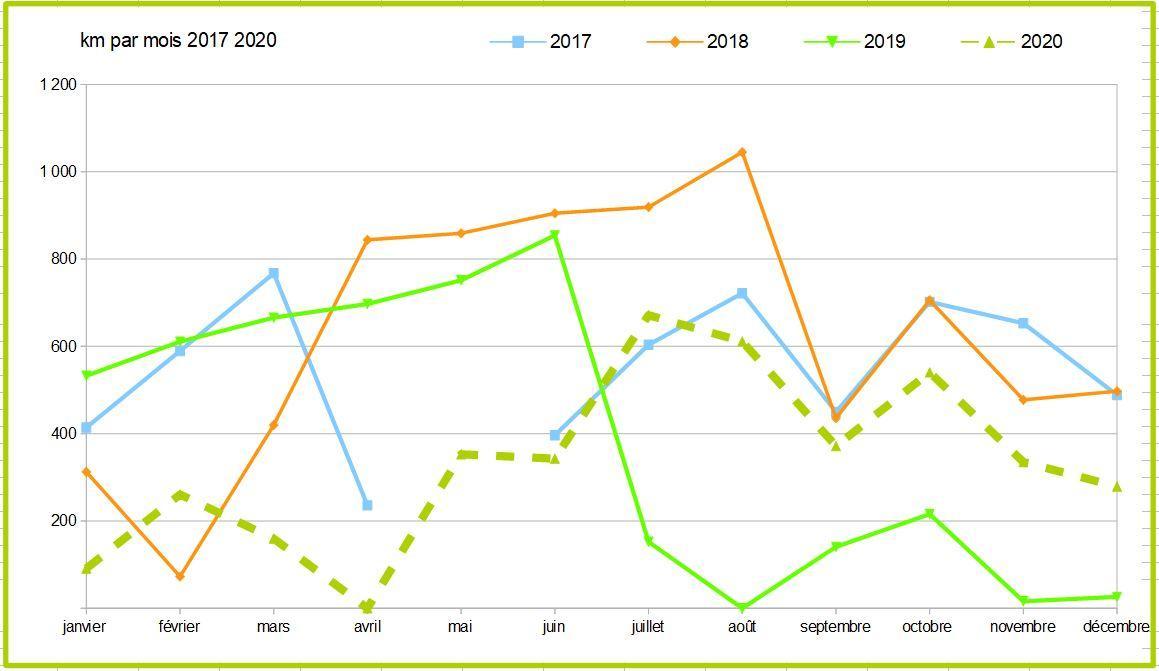 Km par mois 2017 2020