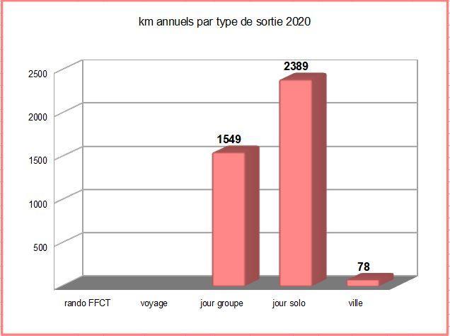 Km par type 2020_2