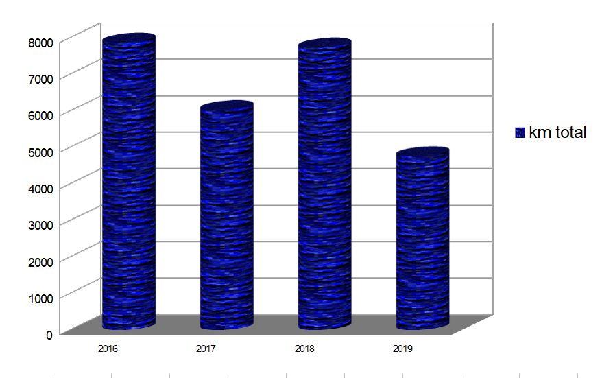 Km total par an depuis 2016