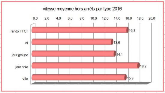 Moyenne par type 2016
