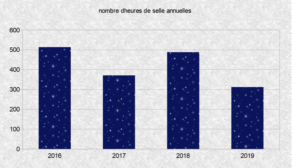 Nb heures velo par an depuis 2016