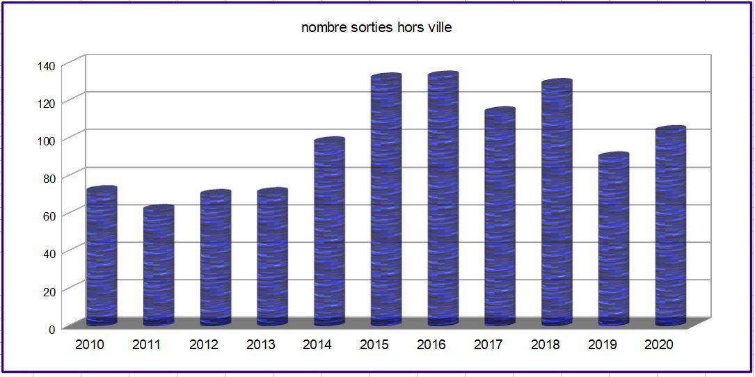 Nb sorties par an 2010 2020