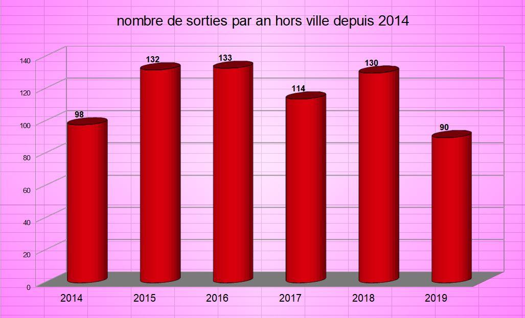 Nb sorties par an depuis 2014