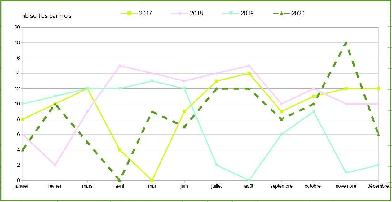 Nb sorties par mois 2017 2020