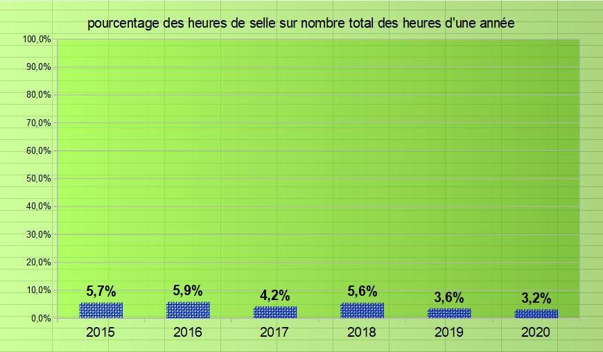 Pourcentage heures de selle sur annee 2015 2021