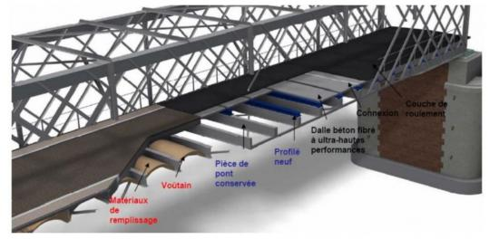 Restructuration pont de thouare