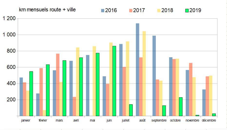 V2 km mensuels 2019 depuis 2015