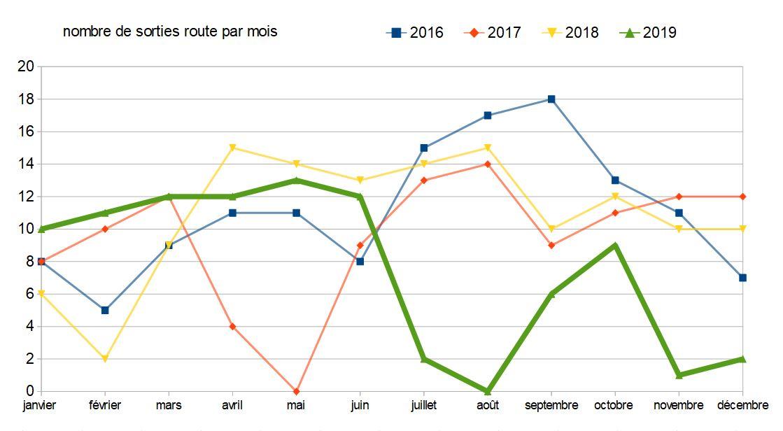 V2 nb sorties routes par mois 2016 a 2019