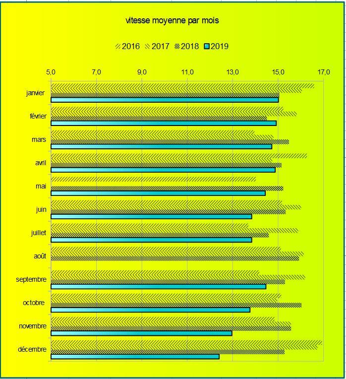 Vitesse moyenne mensuelle depuis